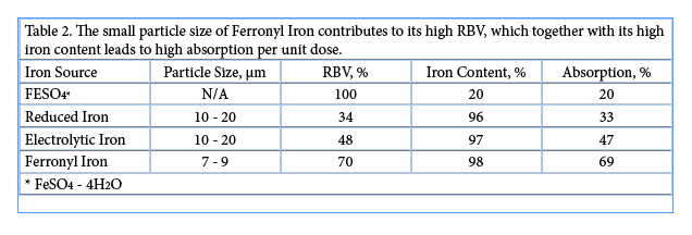 carbonlyirontable1.png